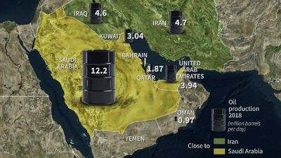 Oil production in the Gulf