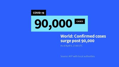 Global coronavirus death toll passes 90,000: AFP tally