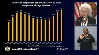 Los Angeles County sees sharp rise in virus cases