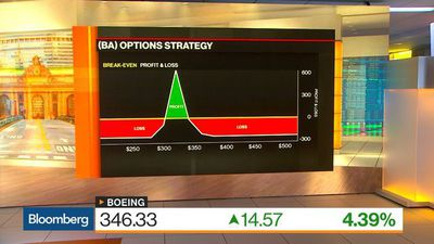 Bloomberg Markets - How Interactive Brokers Strategist Sosnick Is Trading Boeing