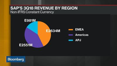 Bloomberg Daybreak: Asia - SAP's Russell Says 'Proud' of Performance of Asia Pacific