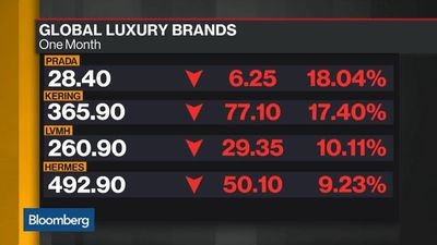 Bloomberg Daybreak: Asia - Luxury Brands Take Hit Amid Fear of China Crackdown, Growth Slowdown