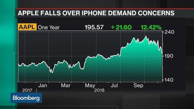 Bloomberg Technology - Apple Suppliers Drop on Signs of IPhone Demand Weakness