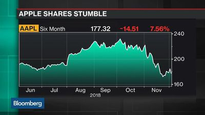 Bloomberg Technology - Why Tech Stocks Are Lagging the S&P 500