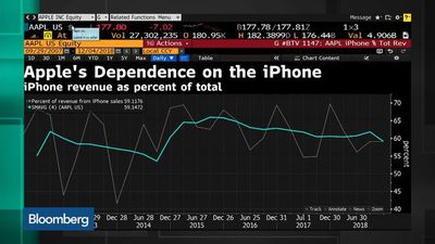 Bloomberg Technology - Apple Shifts Marketing Staff to Boost iPhone Sales