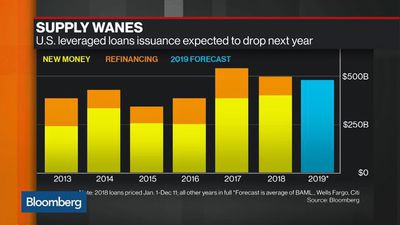 Leveraged Loan Issuance Expected to Drop in 2019