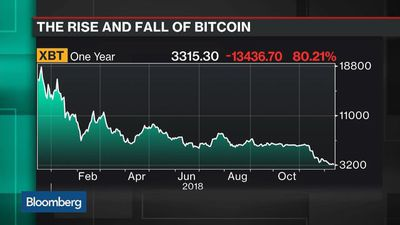 How Bitcoin Investors Lied to Themselves to Justify Prices