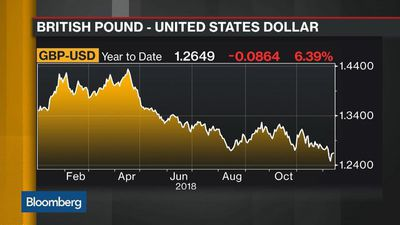 Bloomberg Daybreak: Asia - Current Level of GBP-USD Is Unsustainable, Says MUFG's Tan
