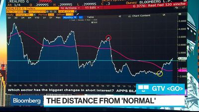 Bloomberg Surveillance - The Federal Reserve's Distance From a Neutral Rate