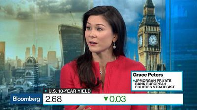 Bloomberg Surveillance - JPM's Peters Sees 4-5% Upside in 'Preferred' U.S. Equity Market