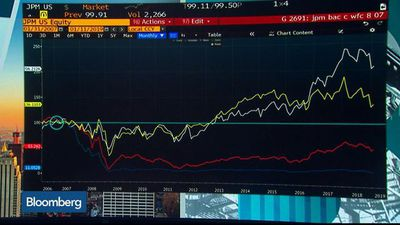 Bloomberg Surveillance - What to Watch for in Big Bank Earnings Reports