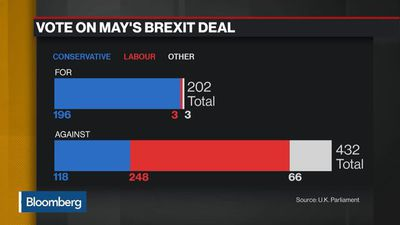 Bloomberg Daybreak: Europe - Deal Vote, Faces May Loses Brexit Confidence Vote