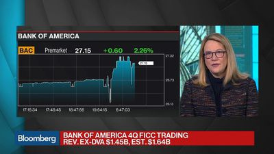 Bloomberg Surveillance - Bank of America FICC Trading Falls 15% in Fourth Quarter