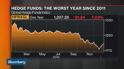 Bloomberg Markets - What Volatility Woes Mean for Hedge Funds in 2019