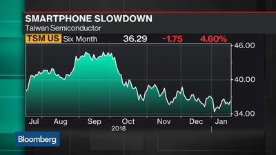 Bloomberg Technology - Taiwan Semi Hit by Smartphone Slowdown