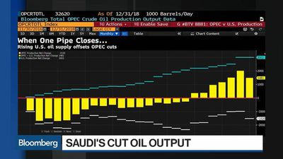 OPEC's Oil Production Falls on Saudi Cuts