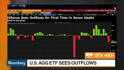 Bloomberg Market Wrap 1/18: Bond Funds, S&P 500 Whipsaw and Financials