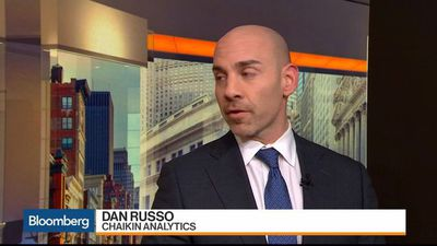 Risk-On Tone in Markets Turns Slightly Risk-Off