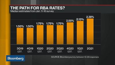 Bloomberg Daybreak: Australia - RBA Likely to Downgrade Growth Forecast, Ernst & Young's Masters Says
