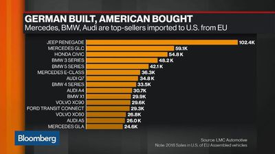 Trump Receives Car Import Threat Report