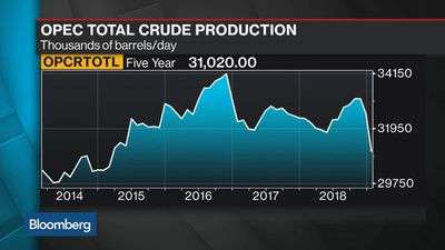Bloomberg Surveillance - Oil Near Three-Month High on Trade Optimism and Supply Curbs