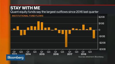 Bloomberg Markets: European Close - Why Quant Funds Are Giving Factor Funds a Fright