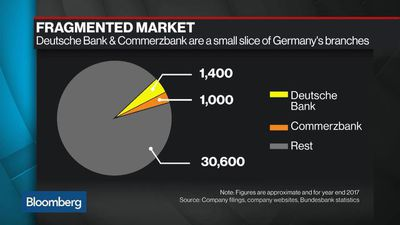 Bloomberg Surveillance - What Is the Path to Profitability for a Combined Deutsche-Commerzbank?