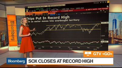 Bloomberg Market Wrap 3/21: SOX at Record High, Conagra, Utilities