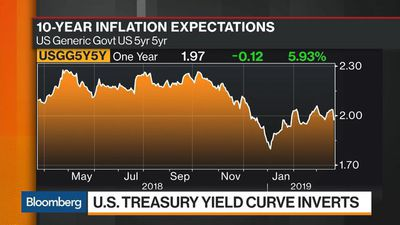 Here's Why the First Yield Curve Inversion Since 2007 Matters