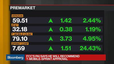 FCC's Pai Says He Will Recommend Approval of T-Mobile, Sprint Deal