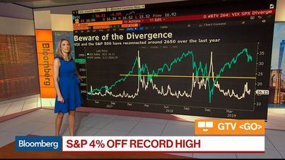 Bloomberg Market Wrap 5/24: Beware the Divergence, Oil Prices