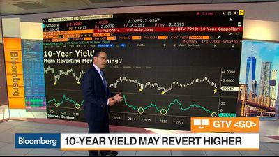 S&P 500 in Bullish Formation and Could Top 3,000, Instinet's Cappelleri Says