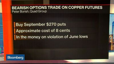 Copper Prices Are Heading Lower, Quad Group's Borish Says