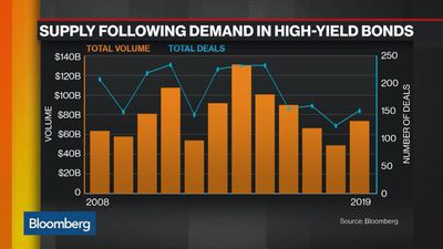 Supply Follows Demand in High-Yield Bond Market