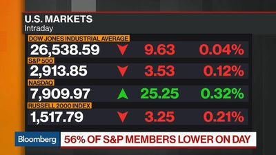 Bloomberg Market Wrap 6/26: S&P500, Real Estate, Gold