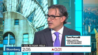 Fed Rate Cut in This Consumer Environment Defies Logic: RBC's Porcelli