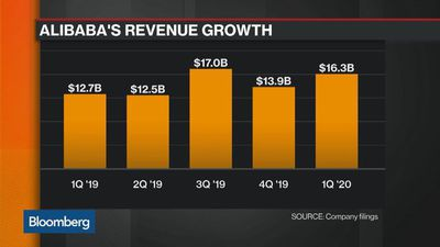 Why Did JD.com and Alibaba Blow Past Estimates?