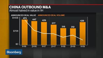China M&A Fell 18% in First Half, PwC Says