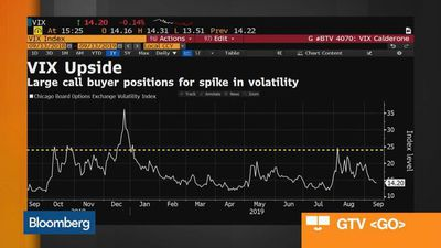 What the Recent VIX Options Activity Signals for Stocks