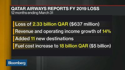 Qatar Airways Loss Widens on Higher Costs