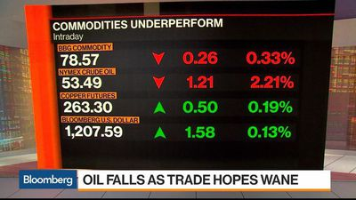 Why Oil Prices Are Probably Going Lower