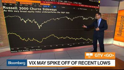 What the Russell 3000 and VIX Signal About the Future of Stocks