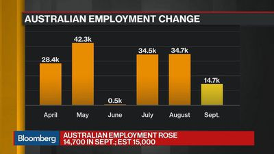 RBA Wants to See Falling Jobless Rate as a Trend, Economist Says