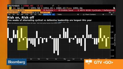Bloomberg Market Wrap 10/18: Dollar Rally Stalls, Market Indecision, Nickel Prices