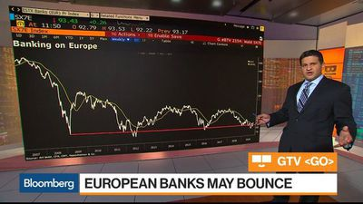 European Banks and EM Equities May Be Breaking Out, Oppenheimer's Wald Says