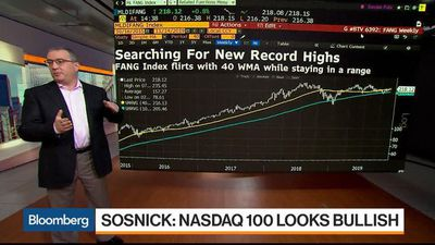 Nasdaq 100 Futures Look Bullish, Interactive Brokers' Sosnick Says