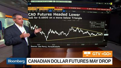 Canadian Dollar and Oil Futures Poised to Drop, ForexAnalytix's Perry Says