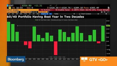 Bloomberg Market Wrap 12/5: Small Caps, Junk Bonds, 60/40 Portfolio