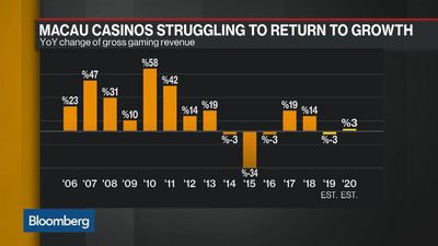 Macau Casinos See First Revenue Drop Since 2016