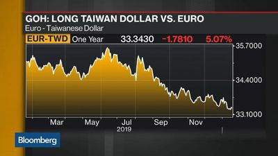 ANZ Favors Baht, 'Bullish' on Taiwan Dollar, Goh Says